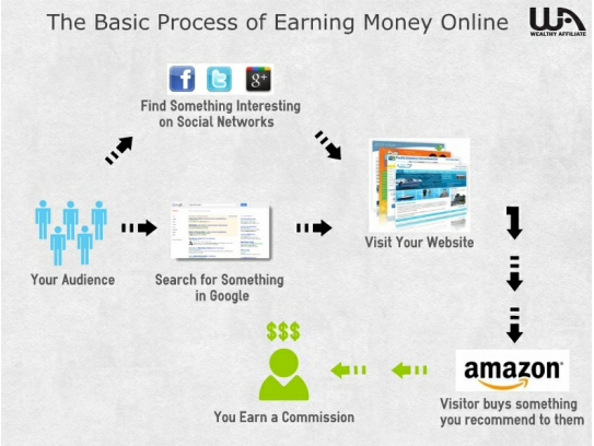 Earning Revenue Online