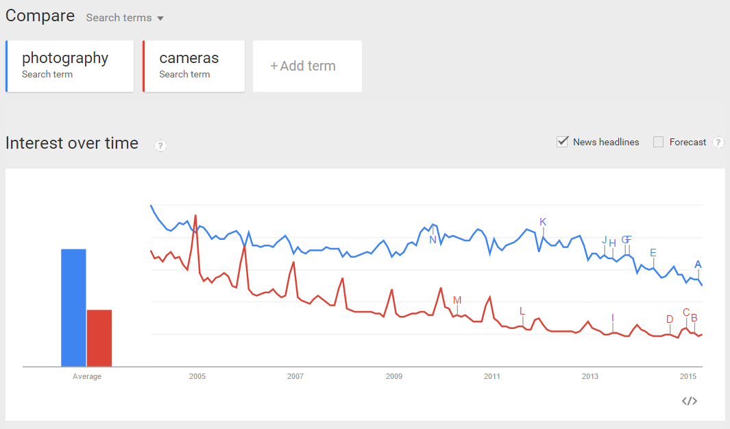 Google Trends Comparison - Niche Ideas