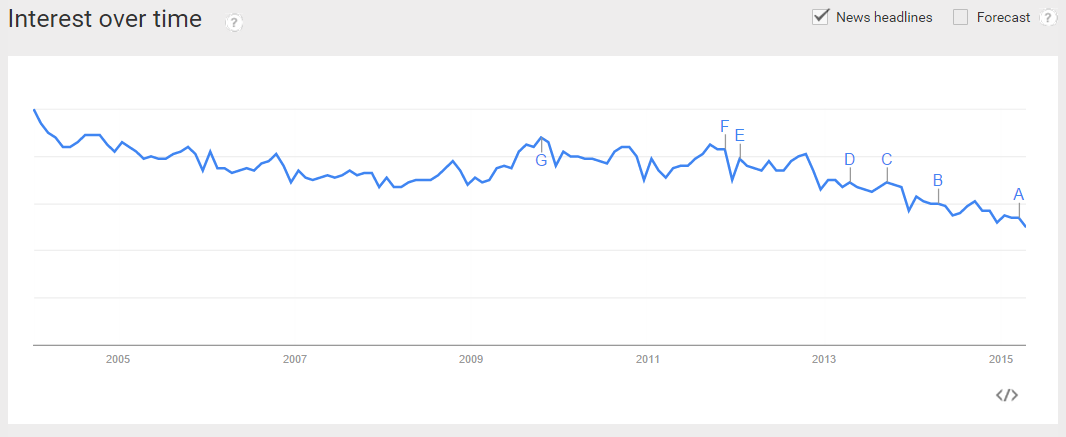 Google Trends - Niche Ideas